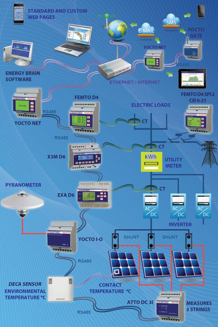 energy-monitoring-network-photovoltaic-ENG.jpg